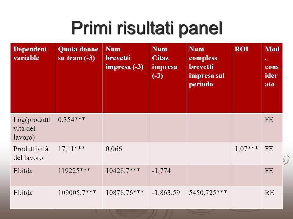 Primi risultati panel Dependent variable Quota donne su team (-3) Num brevetti impresa (-3) Num Citaz impresa (-3) Num compless brevetti impresa sul p