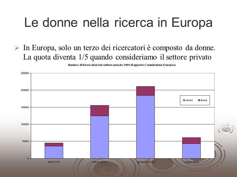 Le donne nella ricerca in Europa In Europa, solo un terzo dei ricercatori è composto da donne. La quota diventa 1/5 quando consideriamo il settore pri