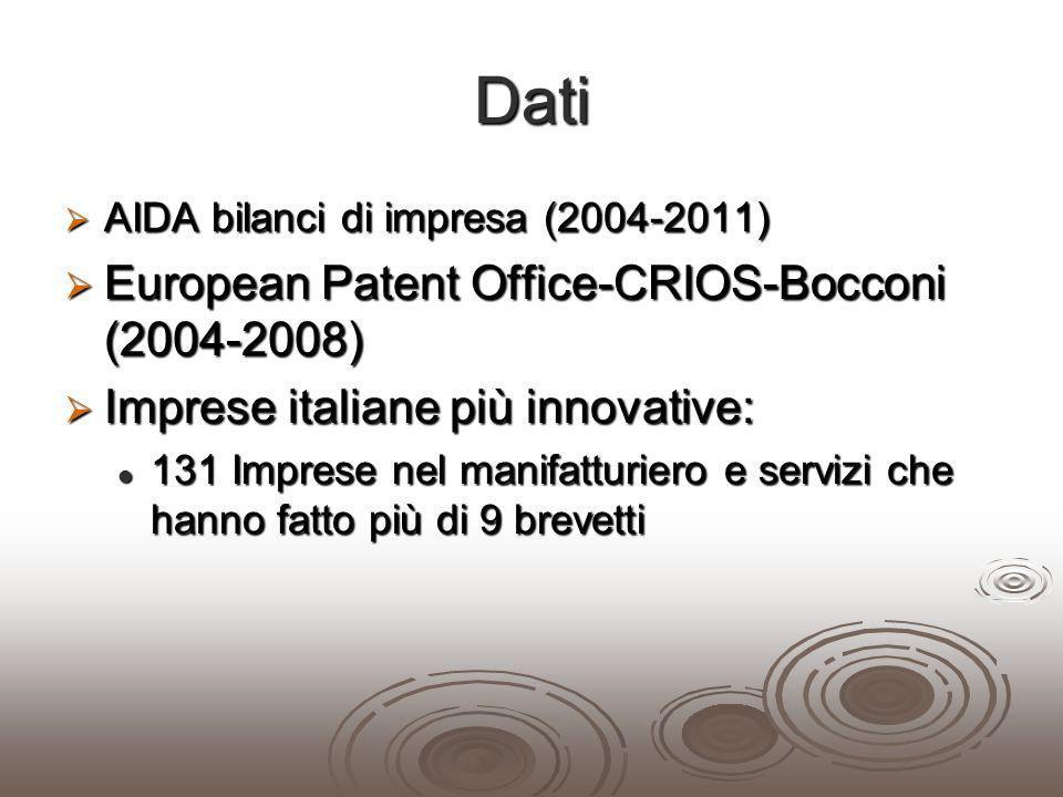 Dati AIDA bilanci di impresa (2004-2011) AIDA bilanci di impresa (2004-2011) European Patent Office-CRIOS-Bocconi (2004-2008) European Patent Office-C