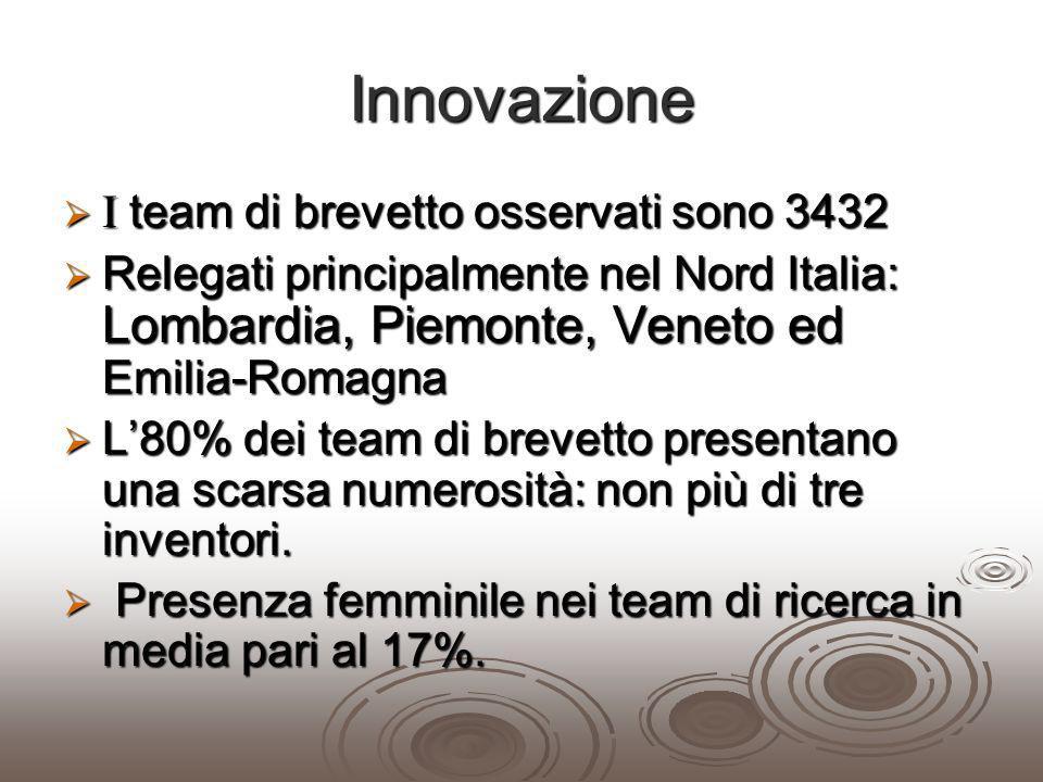 Innovazione I team di brevetto osservati sono 3432 I team di brevetto osservati sono 3432 Relegati principalmente nel Nord Italia: Lombardia, Piemonte