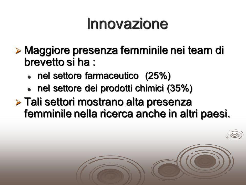 Innovazione Innovazione Maggiore presenza femminile nei team di brevetto si ha : Maggiore presenza femminile nei team di brevetto si ha : nel settore