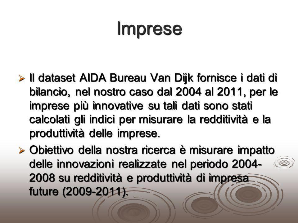 Imprese Il dataset AIDA Bureau Van Dijk fornisce i dati di bilancio, nel nostro caso dal 2004 al 2011, per le imprese più innovative su tali dati sono