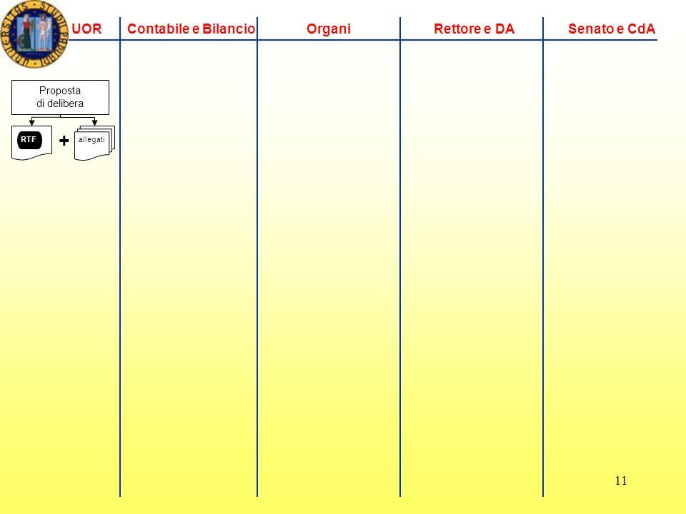 11 UORContabile e BilancioOrganiRettore e DASenato e CdA Proposta di delibera RTF + allegati
