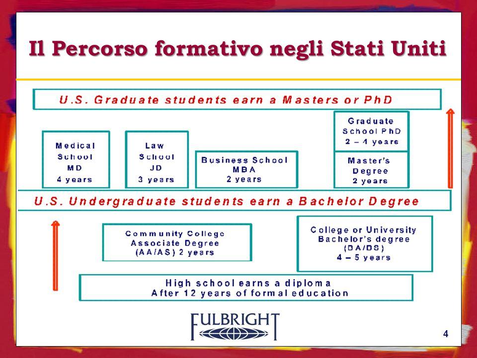 Fonti di finanziamento Università negli Stati Uniti Borse di studio Fulbright Università in Italia Risorse personali Prestiti 15