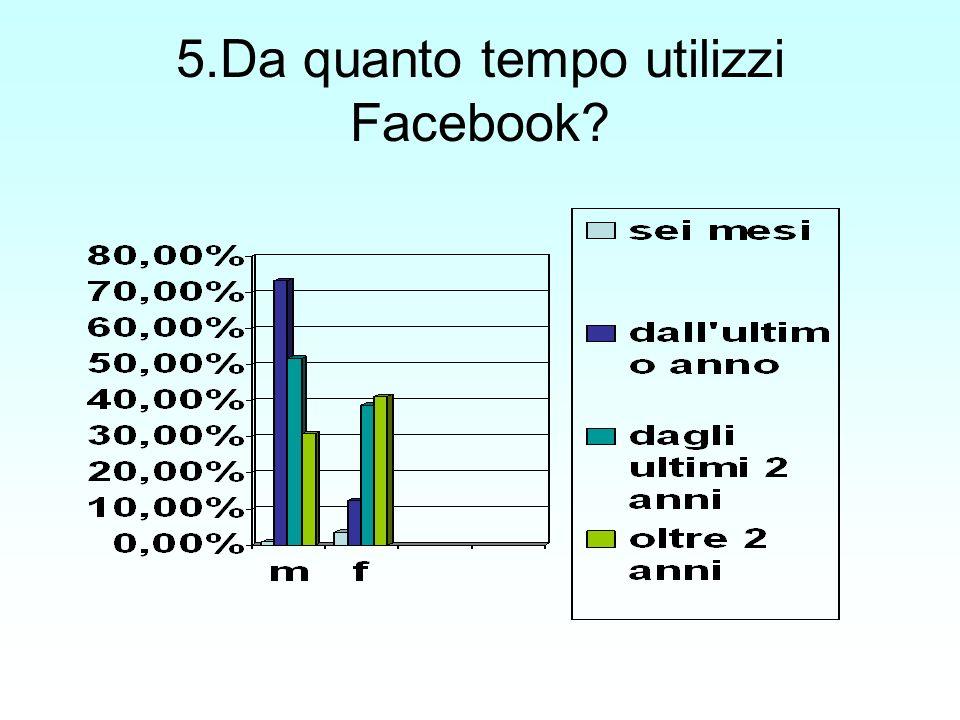 5.Da quanto tempo utilizzi Facebook?