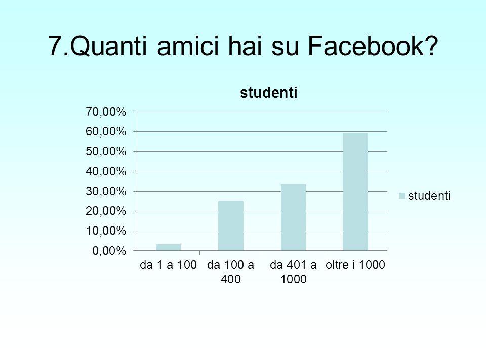 7.Quanti amici hai su Facebook?