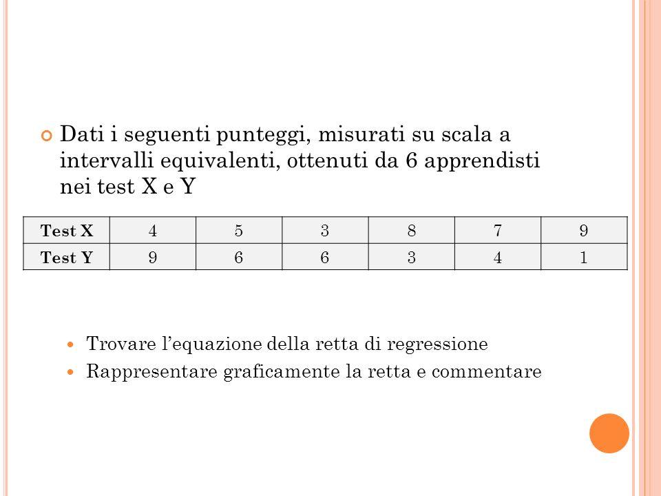 Dati i seguenti punteggi, misurati su scala a intervalli equivalenti, ottenuti da 6 apprendisti nei test X e Y Trovare lequazione della retta di regre