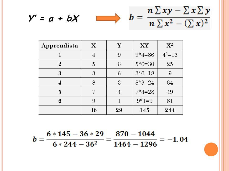 Y = a + bX ApprendistaXYXYX2X2 1 499*4=364 2 =16 2 565*6=3025 3 363*6=189 4 838*3=2464 5 747*4=2849 6 919*1=981 3629145244
