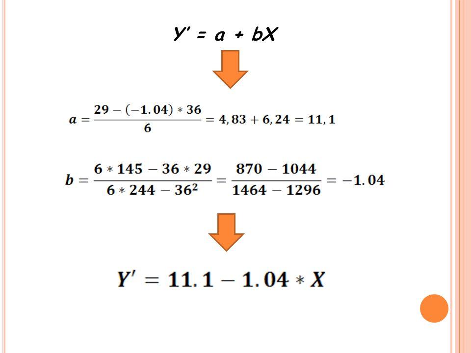 Y = a + bX