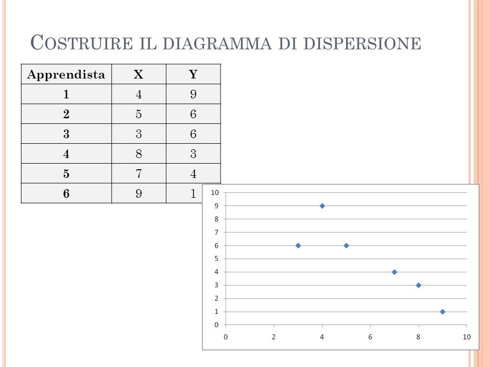 C OSTRUIRE IL DIAGRAMMA DI DISPERSIONE ApprendistaXY 1 49 2 56 3 36 4 83 5 74 6 91