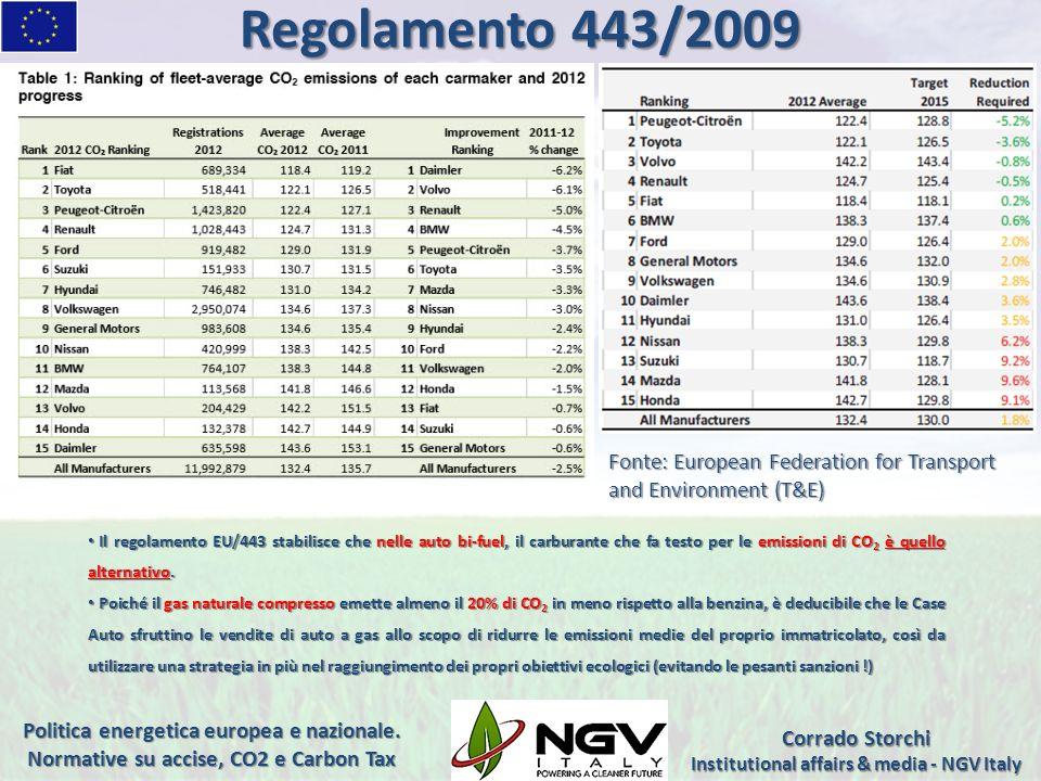 Varie Regioni, a partire dalla Piemonte nel 2008, hanno introdotto lobbligo per i nuovi impianti di distribuzione di attrezzarsi per la fornitura di carburanti alternativi.