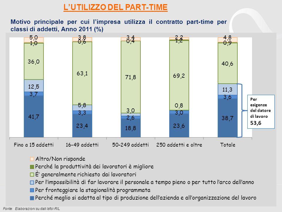 Motivo principale per cui limpresa utilizza il contratto part-time per classi di addetti, Anno 2011 (%) Fonte: Elaborazioni su dati Isfol-RIL LUTILIZZ
