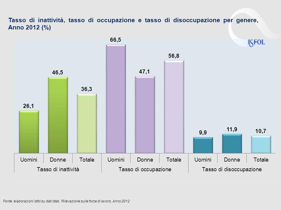 Fonte: elaborazioni Isfol su dati Istat, Rilevazione sulle forze di lavoro, Anno 2012 Tasso di inattività, tasso di occupazione e tasso di disoccupazione per genere, Anno 2012 (%)