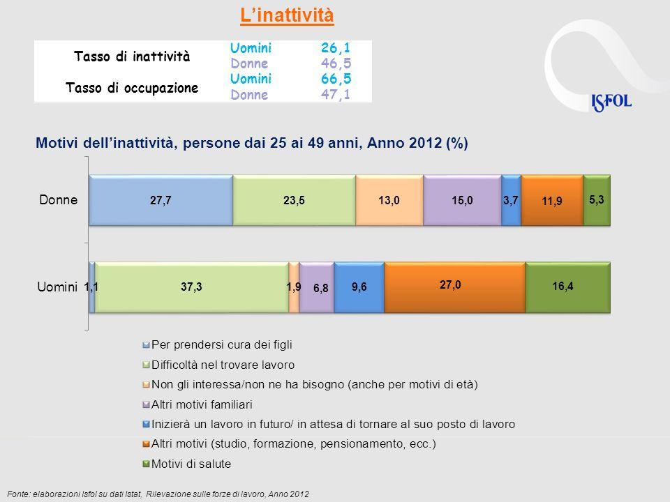 Motivi dellinattività, persone dai 25 ai 49 anni, Anno 2012 (%) Linattività Tasso di inattività Uomini26,1 Donne46,5 Tasso di occupazione Uomini66,5 D