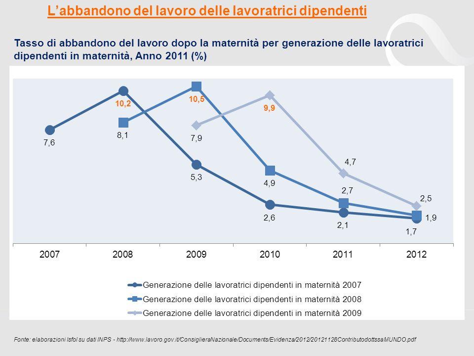 Tasso di abbandono del lavoro dopo la maternità per generazione delle lavoratrici dipendenti in maternità, Anno 2011 (%) Fonte: elaborazioni Isfol su