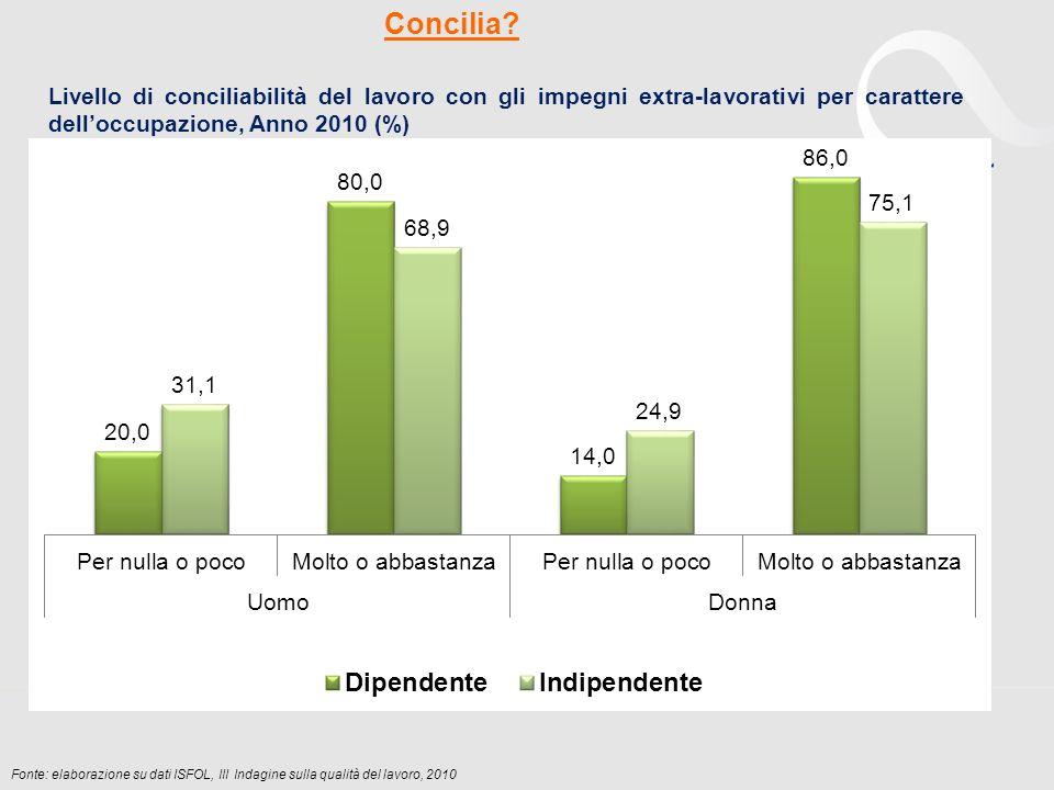 Fonte: elaborazione su dati ISFOL, III Indagine sulla qualità del lavoro, 2010 Concilia? Livello di conciliabilità del lavoro con gli impegni extra-la