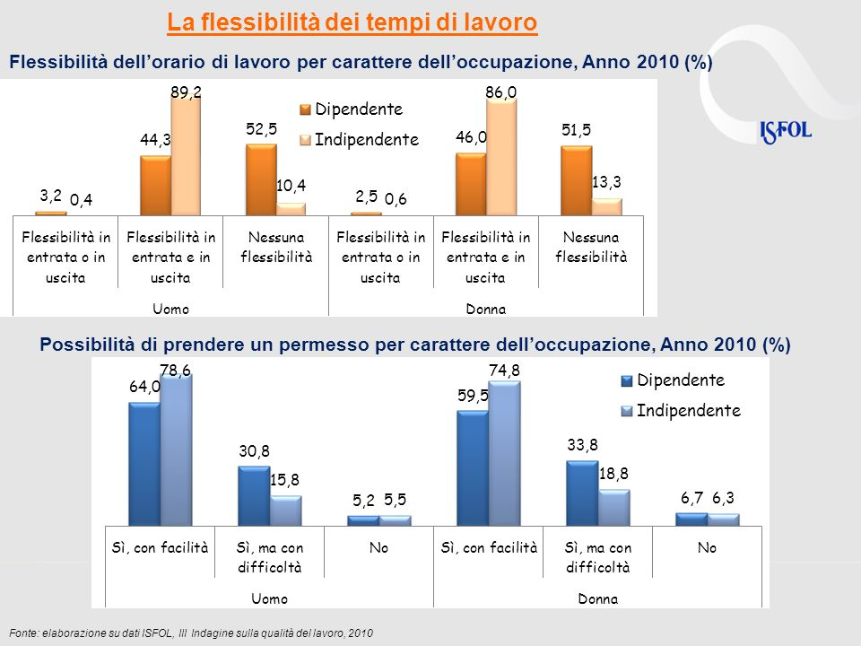 Fonte: elaborazione su dati ISFOL, III Indagine sulla qualità del lavoro, 2010 La flessibilità dei tempi di lavoro Flessibilità dellorario di lavoro per carattere delloccupazione, Anno 2010 (%) Possibilità di prendere un permesso per carattere delloccupazione, Anno 2010 (%)