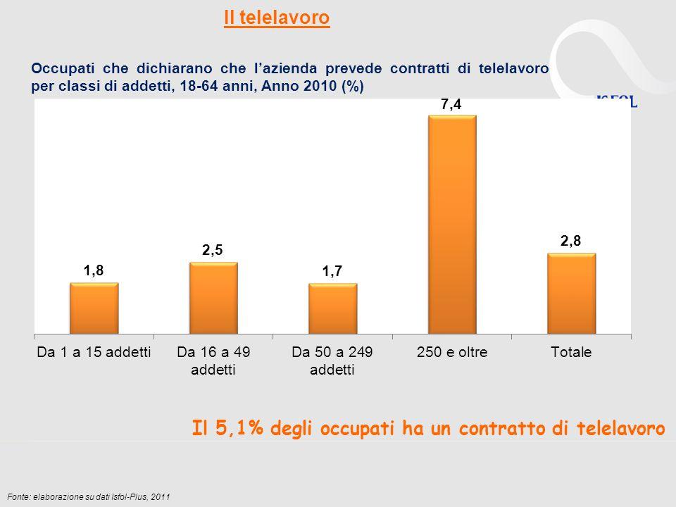 Il telelavoro Occupati che dichiarano che lazienda prevede contratti di telelavoro per classi di addetti, 18-64 anni, Anno 2010 (%) Fonte: elaborazione su dati Isfol-Plus, 2011 Il 5,1% degli occupati ha un contratto di telelavoro