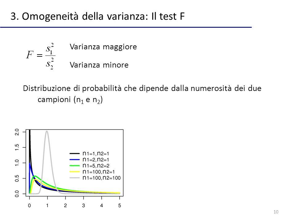 10 3. Omogeneità della varianza: Il test F Varianza maggiore Varianza minore Distribuzione di probabilità che dipende dalla numerosità dei due campion