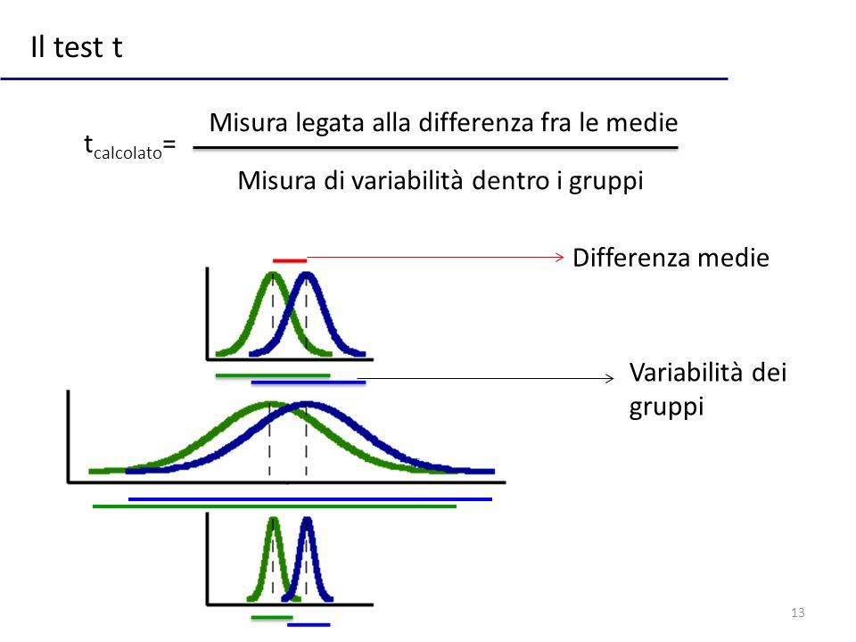 13 Il test t Misura legata alla differenza fra le medie Misura di variabilità dentro i gruppi Differenza medie Variabilità dei gruppi t calcolato =