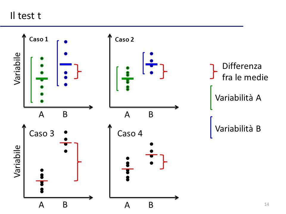 14 Il test t Differenza fra le medie Caso 1 Caso 2 Caso 3Caso 4 A BA B A B A B Variabile Variabilità B Variabilità A