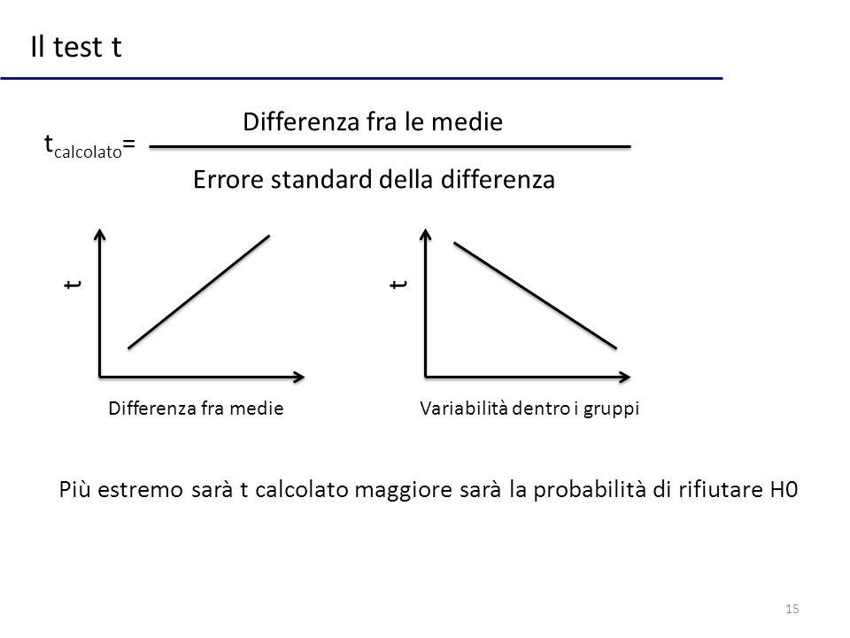 15 Il test t Differenza fra le medie Errore standard della differenza Differenza fra medie t Variabilità dentro i gruppi t Più estremo sarà t calcolat