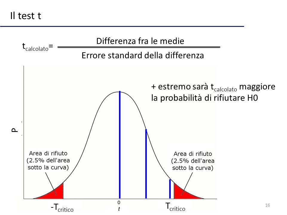 16 Il test t t calcolato = + estremo sarà t calcolato maggiore la probabilità di rifiutare H0 P -T critico T critico Differenza fra le medie Errore st