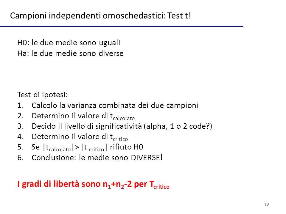 19 Campioni independenti omoschedastici: Test t! I gradi di libertà sono n 1 +n 2 -2 per T critico Test di ipotesi: 1.Calcolo la varianza combinata de