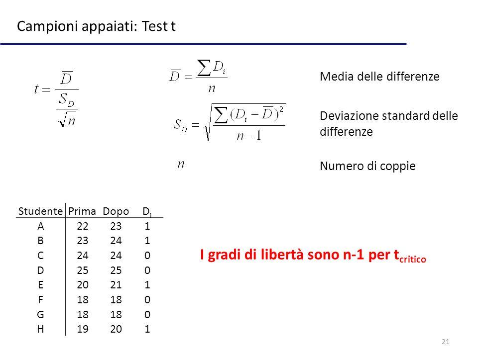 21 Campioni appaiati: Test t Media delle differenze Deviazione standard delle differenze Numero di coppie StudentePrimaDopoDiDi A22231 B 241 C 0 D25 0