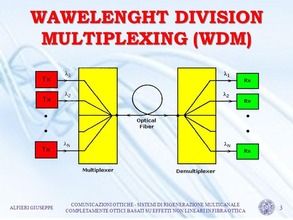 RIGENERAZIONE Velocità limitata dallelettronica Velocità non limitata Er 3+ EDFA ALFIERI GIUSEPPE COMUNICAZIONI OTTICHE - SISTEMI DI RIGENERAZIONE MULTICANALE COMPLETAMENTE OTTICI BASATI SU EFFETTI NON LINEARI IN FIBRA OTTICA 4