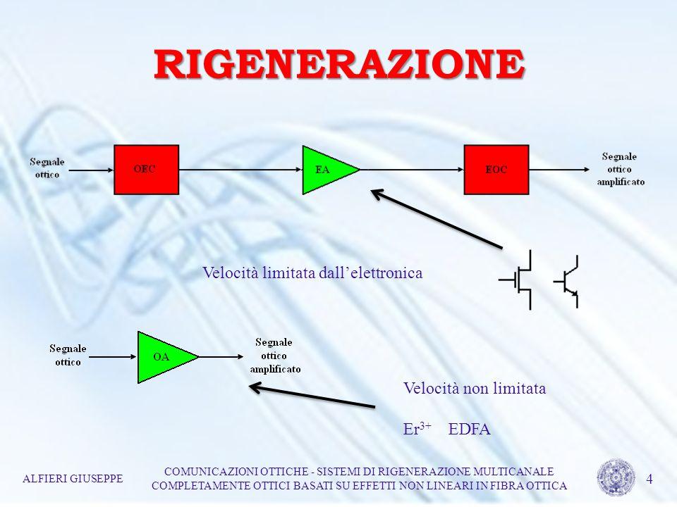 RIGENERAZIONE Velocità limitata dallelettronica Velocità non limitata Er 3+ EDFA ALFIERI GIUSEPPE COMUNICAZIONI OTTICHE - SISTEMI DI RIGENERAZIONE MUL