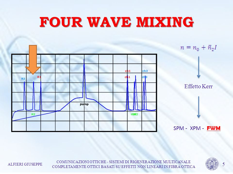 FOUR WAVE MIXING ALFIERI GIUSEPPE COMUNICAZIONI OTTICHE - SISTEMI DI RIGENERAZIONE MULTICANALE COMPLETAMENTE OTTICI BASATI SU EFFETTI NON LINEARI IN FIBRA OTTICA 6 Maggiore è lordine della replica generata maggiore sarà la capacità del sistema di comprimere il rumore su entrambi i livelli del segnale da rigenerare FUNZIONI DI BESSEL 1° SPECIE