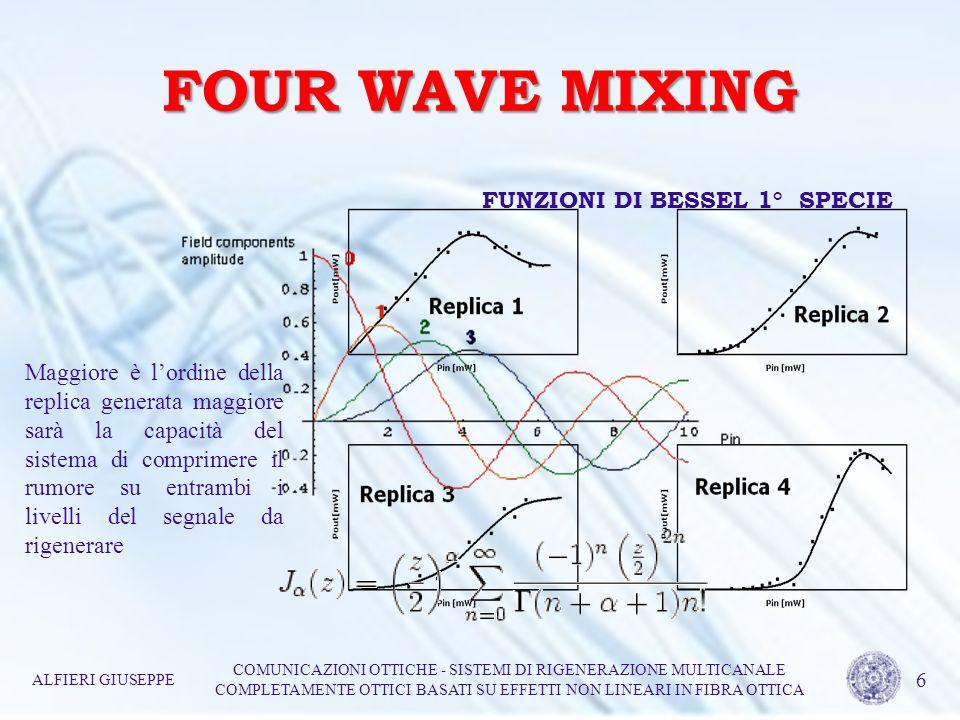 FOUR WAVE MIXING ALFIERI GIUSEPPE COMUNICAZIONI OTTICHE - SISTEMI DI RIGENERAZIONE MULTICANALE COMPLETAMENTE OTTICI BASATI SU EFFETTI NON LINEARI IN FIBRA OTTICA 7 Caratteristiche di trasferimento, ottenute facendo variare la lunghezza donda e la potenza di pompa del sistema, ed azione di compressione del rumore