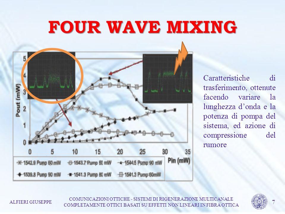 FOUR WAVE MIXING ALFIERI GIUSEPPE COMUNICAZIONI OTTICHE - SISTEMI DI RIGENERAZIONE MULTICANALE COMPLETAMENTE OTTICI BASATI SU EFFETTI NON LINEARI IN FIBRA OTTICA 8 Senza segnale interferente Con segnale interferente Impossibilità di distinguere i livelli logici