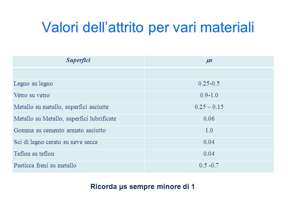 Valori dellattrito per vari materiali Superfici s Legno su legno0.25-0.5 Vetro su vetro0.9-1.0 Metallo su metallo, superfici asciutte0.25 – 0.15 Metal