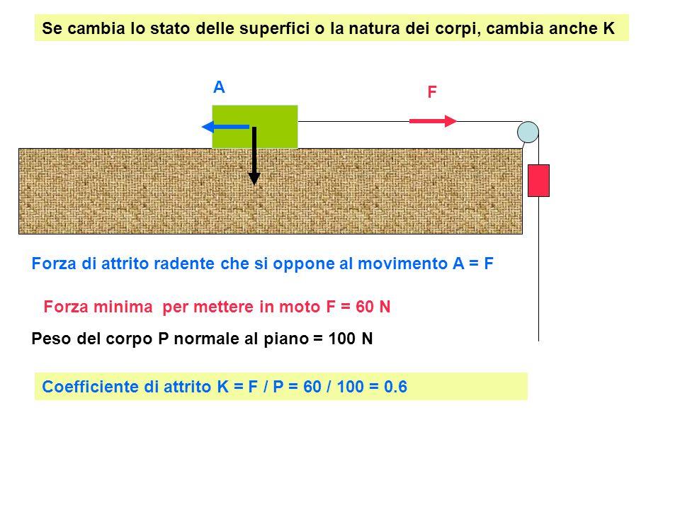 Forza minima per mettere in moto F = 60 N Peso del corpo P normale al piano = 100 N Forza di attrito radente che si oppone al movimento A = F A F Coef