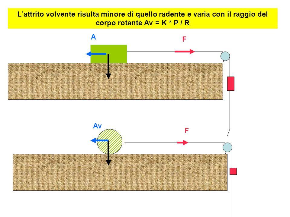 A F Av F Lattrito volvente risulta minore di quello radente e varia con il raggio del corpo rotante Av = K * P / R