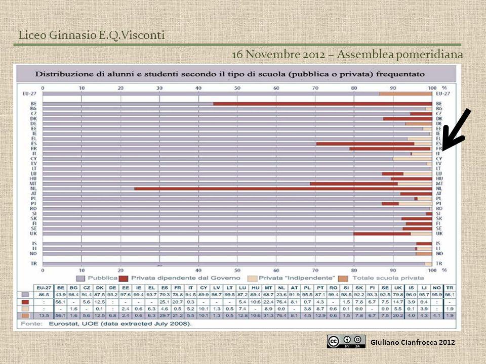 Liceo Ginnasio E.Q.Visconti 16 Novembre 2012 – Assemblea pomeridiana Giuliano Cianfrocca 2012 Non cè certamente un modello europeo.