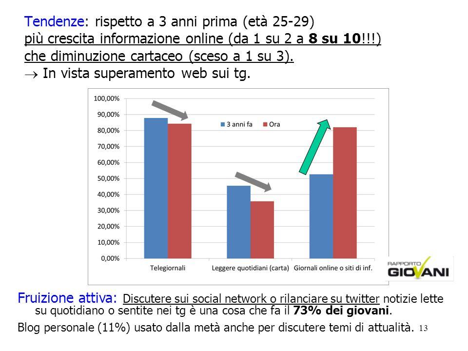 13 Tendenze: rispetto a 3 anni prima (età 25-29) più crescita informazione online (da 1 su 2 a 8 su 10!!!) che diminuzione cartaceo (sceso a 1 su 3).