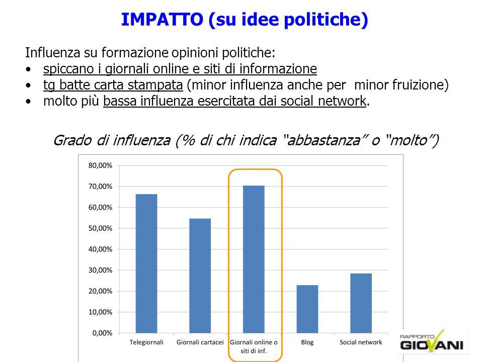 15 IMPATTO (su idee politiche) Influenza su formazione opinioni politiche: spiccano i giornali online e siti di informazione tg batte carta stampata (