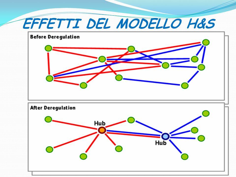 EFFETTI DEL MODELLO H&S 31