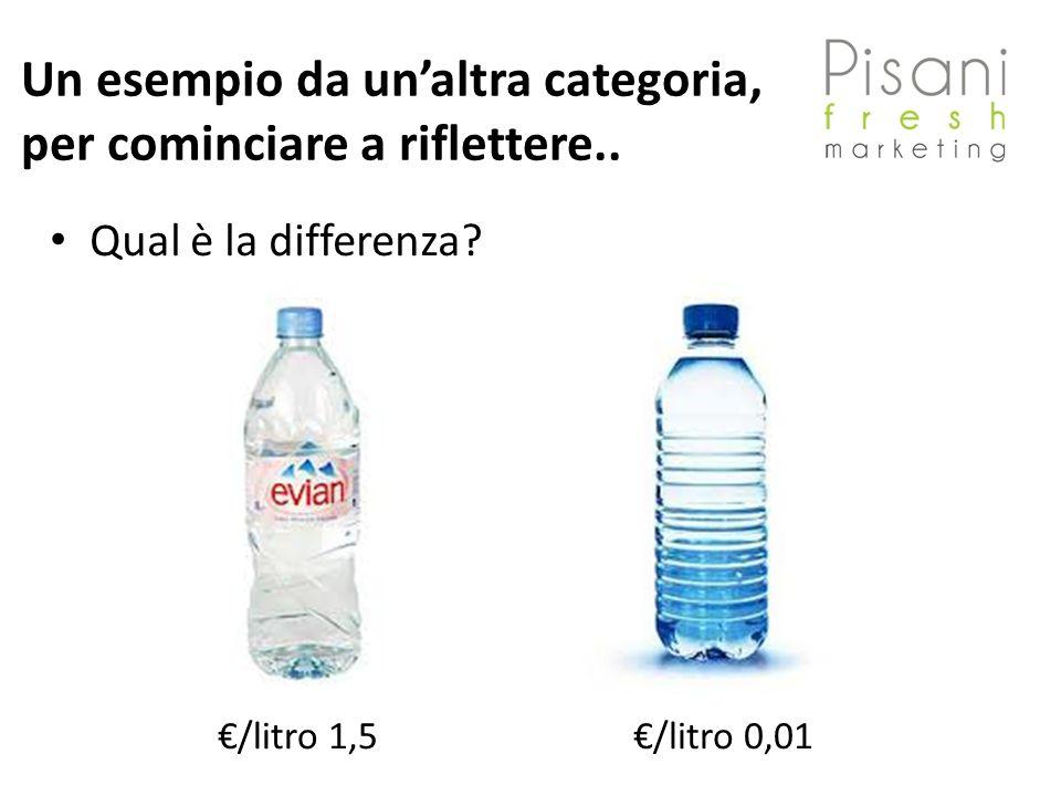 Un esempio da unaltra categoria, per cominciare a riflettere.. Qual è la differenza? /litro 1,5/litro 0,01
