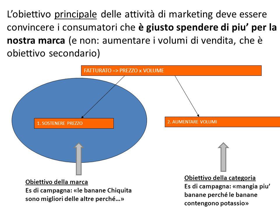 FATTURATO => PREZZO x VOLUME 2. AUMENTARE VOLUMI 1. SOSTENERE PREZZO Lobiettivo principale delle attività di marketing deve essere convincere i consum