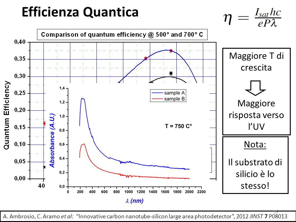Efficienza Quantica Maggiore T di crescita Maggiore risposta verso lUV Nota: Il substrato di silicio è lo stesso! A. Ambrosio, C. Aramo et al: Innovat