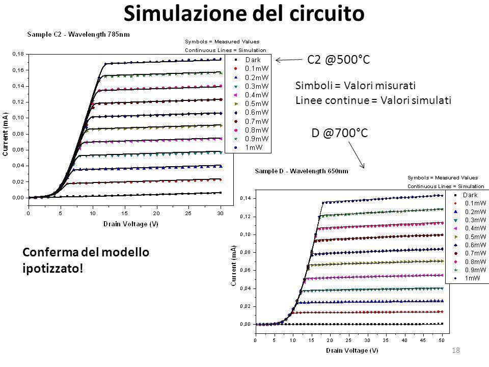 Simulazione del circuito Simboli = Valori misurati Linee continue = Valori simulati C2 @500°C D @700°C Conferma del modello ipotizzato.