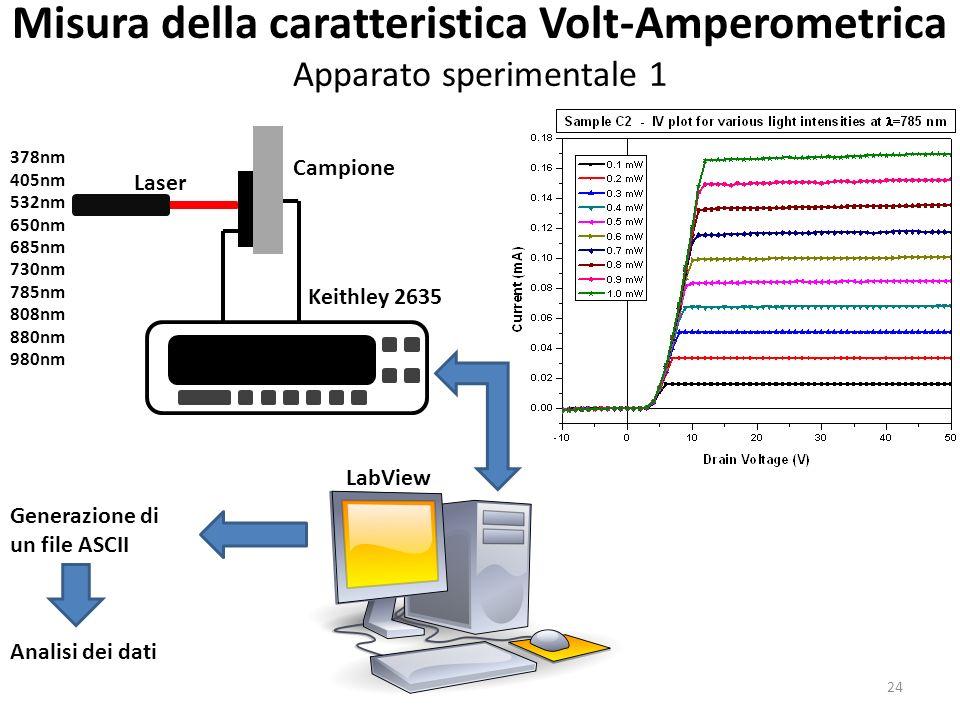 Misura della caratteristica Volt-Amperometrica Apparato sperimentale 1 Keithley 2635 LabView Campione Laser 378nm 405nm 532nm 650nm 685nm 730nm 785nm 808nm 880nm 980nm Generazione di un file ASCII Analisi dei dati 24