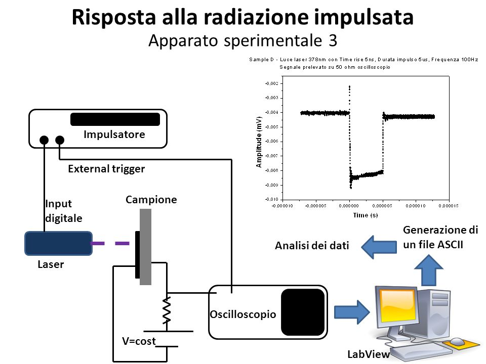 Oscilloscopio Campione Impulsatore External trigger Input digitale Laser Risposta alla radiazione impulsata Apparato sperimentale 3 LabView Generazione di un file ASCII Analisi dei dati V=cost