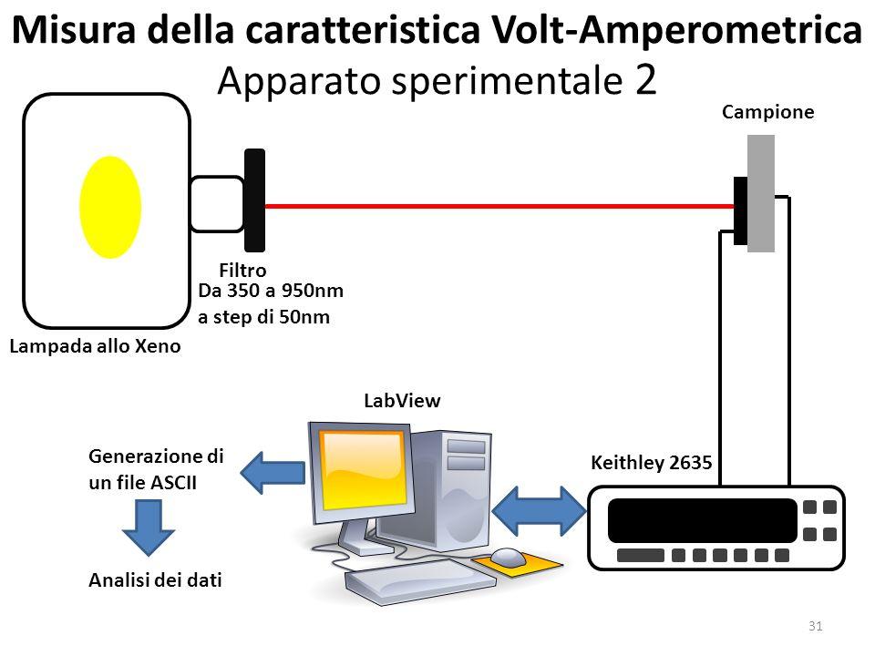 Keithley 2635 LabView Campione Lampada allo Xeno Filtro Da 350 a 950nm a step di 50nm Generazione di un file ASCII Analisi dei dati Misura della caratteristica Volt-Amperometrica Apparato sperimentale 2 31