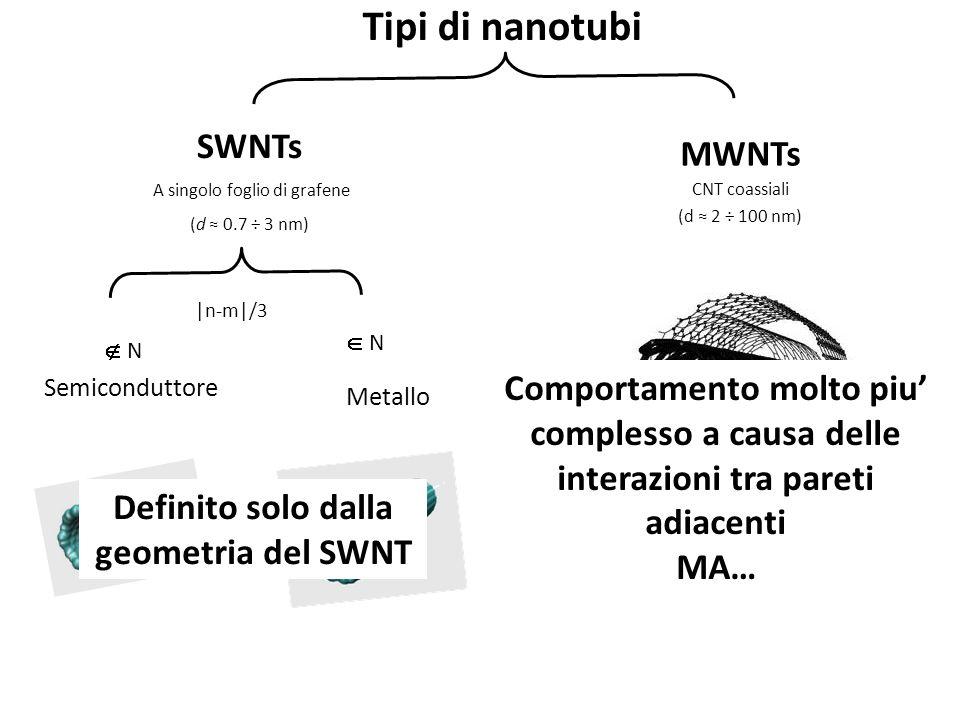 Tipi di nanotubi MWNTs CNT coassiali (d 2 ÷ 100 nm) Metallo |n-m|/3 Semiconduttore N N SWNTs A singolo foglio di grafene (d 0.7 ÷ 3 nm) Definito solo dalla geometria del SWNT Comportamento molto piu complesso a causa delle interazioni tra pareti adiacenti MA…