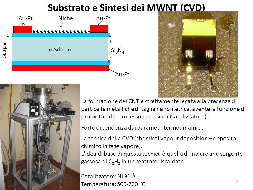 n-Silicon Au-Pt Si 3 N 4 Nichel Substrato e Sintesi dei MWNT (CVD) La formazione dei CNT è strettamente legata alla presenza di particelle metalliche di taglia nanometrica, avente la funzione di promotori del processo di crescita (catalizzatore); Forte dipendenza dai parametri termodinamici.